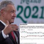 Aprobacion 2021 AMLO  - La gente ama a AMLO; arrasa en otra encuesta