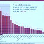 rosa icela cuartoscuro - Agosto de 2021, mes con el mayor número de feminicidios con AMLO; se registraron 107