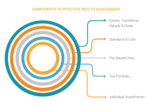 omponents of effective wealth management