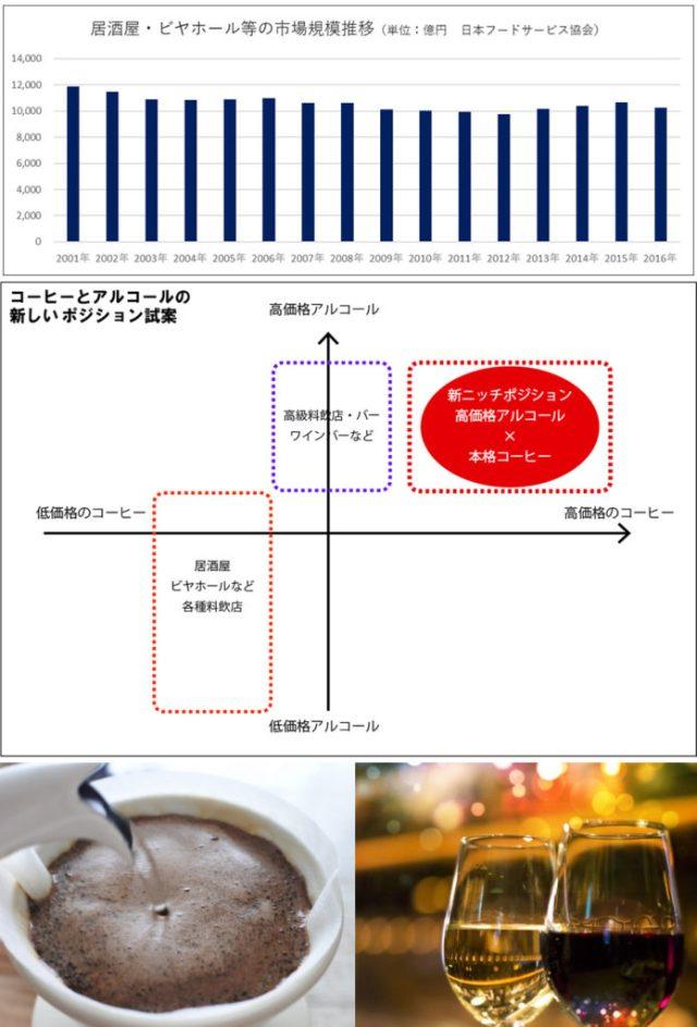 居酒屋・ビヤホールの市場規模推移 ワインとコーヒーのポジショニングマップ