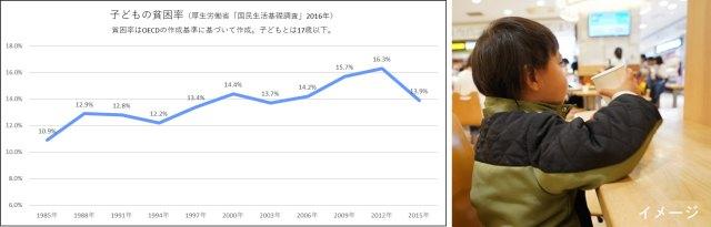 日本の子どもの貧困率は13.7%。OECD加盟国の主要36か国中24位