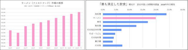 ラーメンの市場規模は成長。訪日外国人に人気なラーメン