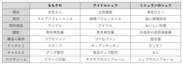 ももクロ、アイドルシェフ、ミシュランのシェフの比較表