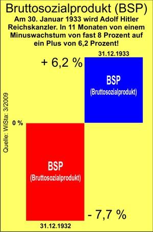 1933 Wachstum 6 Prozent