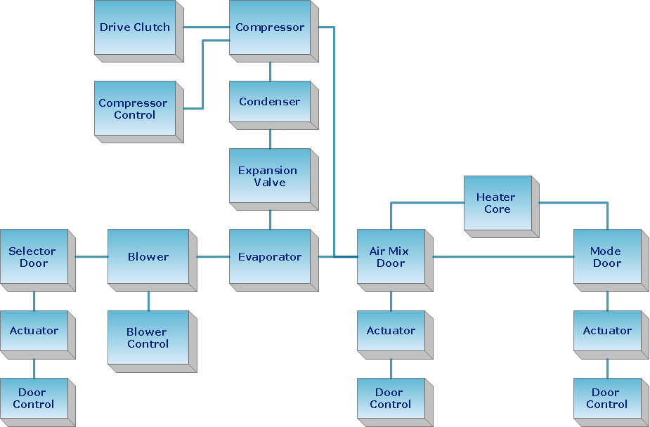 Create Block Diagram