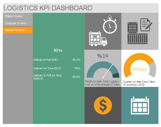 Logistics Performance Dashboard Template Sales KPIs Performance Dashboard Logistics