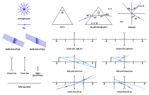 Ray tracing diagram for convex lens | Ray tracing diagram