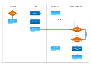 Crossfunctional flowchart  Credit approval processcdd | How to Convert ConceptDraw PRO file