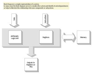 3D Block diagram  Template | Basic Diagramming | Block