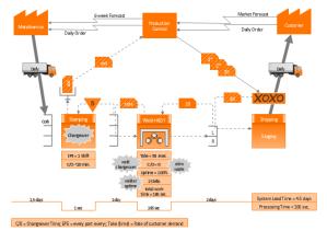Value stream mapping diagram