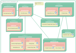 UML Deployment Diagram Diagramming Software for Design