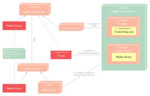 UML deployment diagram  Apple iTunes