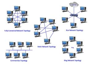 Hybrid Network Topology | Star Network Topology | Fully