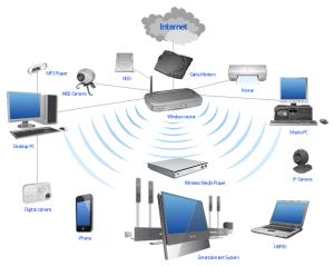 Wireless router work diagram