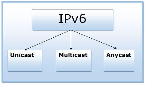 Types of Ipv6