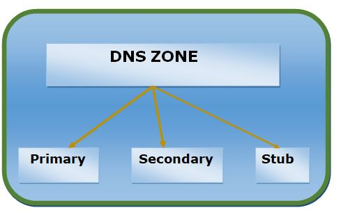 What is a DNS zone