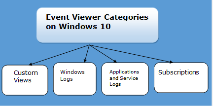 Categories-of-Event-Viewer