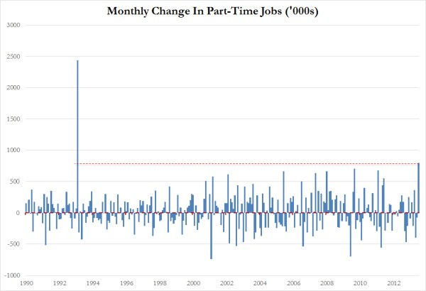 part-time jobs since 1993