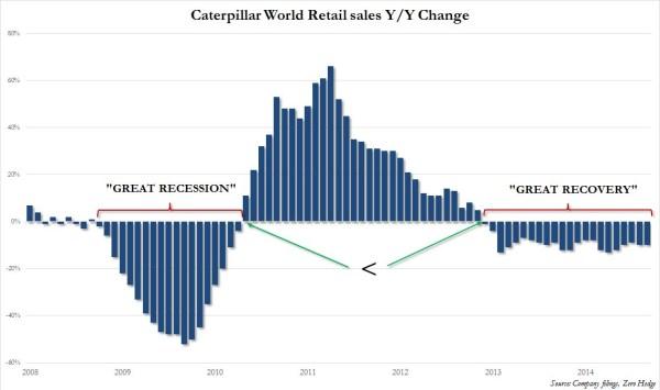 CAT Retail sales comp vs Lehman