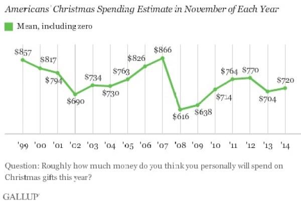 ABOOK-Nov-2014-Retailer-Christmas-Gallup-November