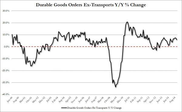Durable Goods Ex Trans_0
