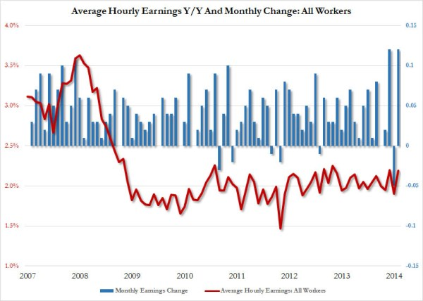 Avg hourly wages Jan 2015