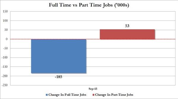 Sept jobs FT vs PT