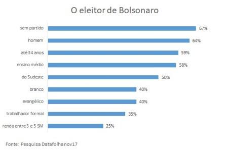 eleitor Bolsonaro