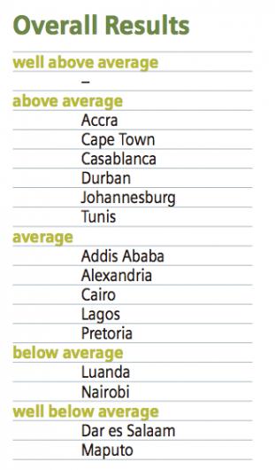 ciudades-mas-verdes-del-mundo-ranking-africa