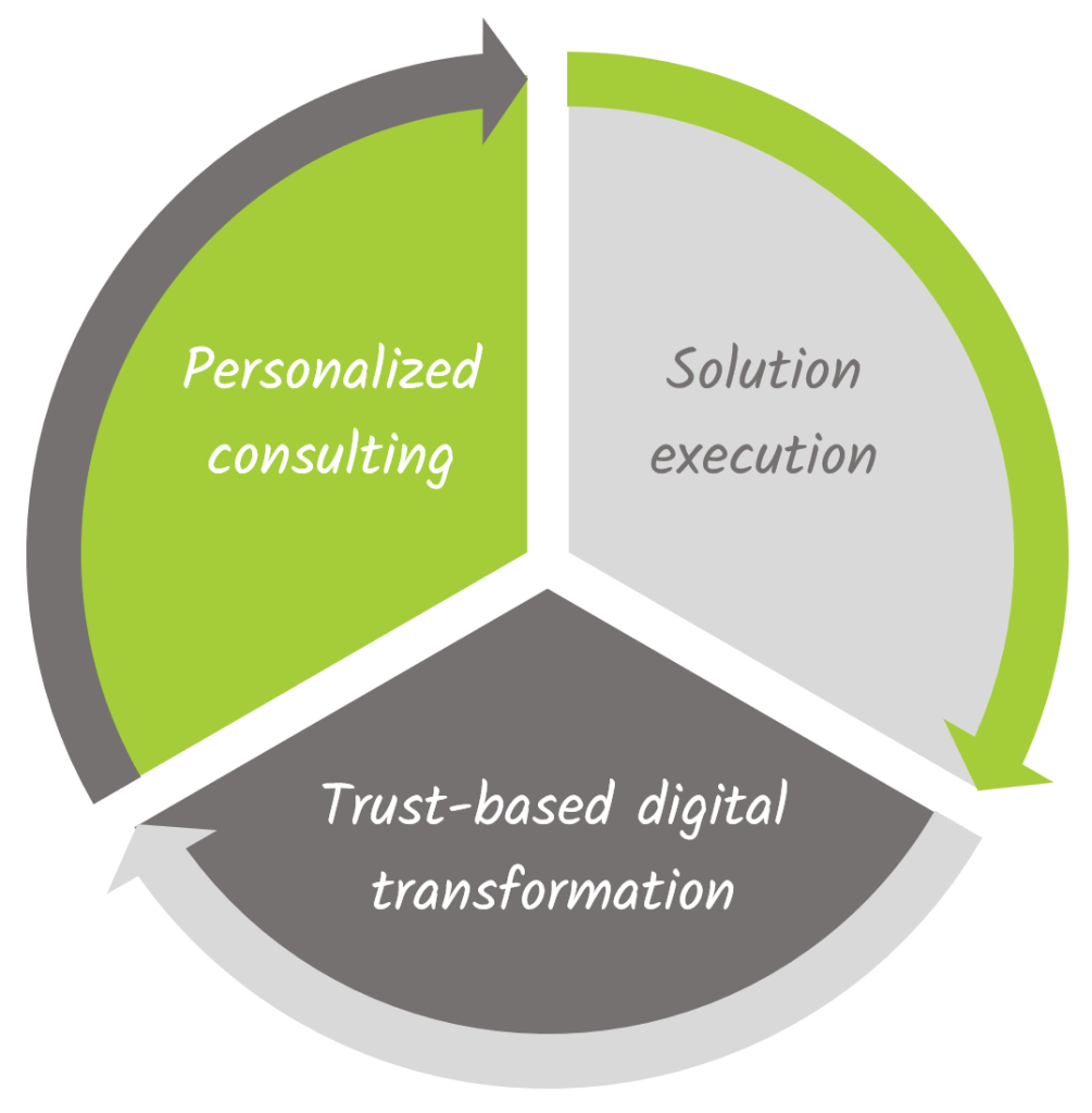 About us - Conclude and Digital Transformation