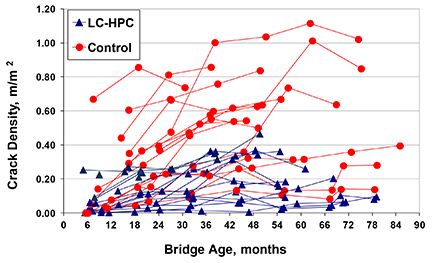 Fig. 2. Crack density versus age for LC-HPC and matching control decks. LC-HPC decks have performed better than the matching control decks in every case.