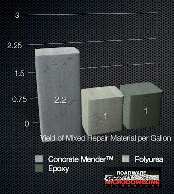 Yield of Concrete Mender verses epoxy and pylurea.