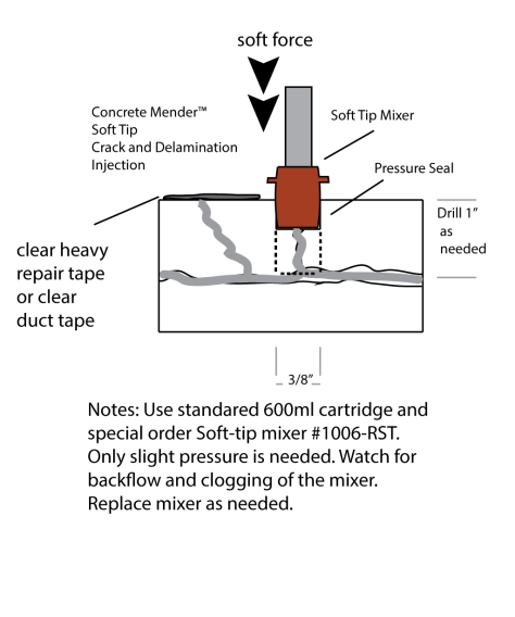 Diagram showing Concrete Mender Soft-tip mixer injection into a concrete slab.