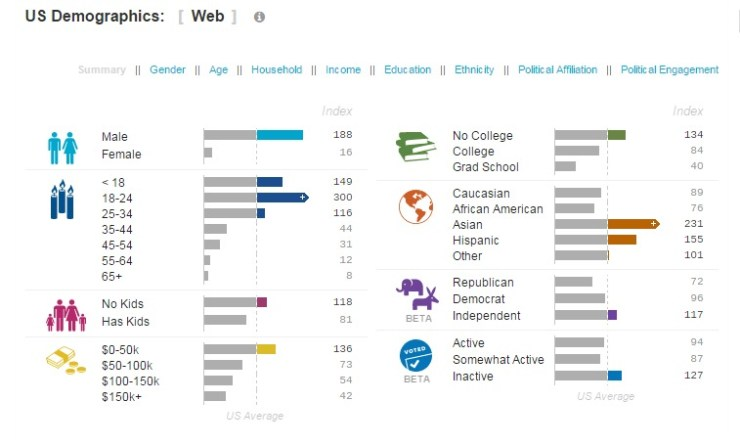 Twitch.tv Traffic and Demographic Statistics by Quantcast