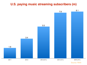 RIAA_paying_subscribers