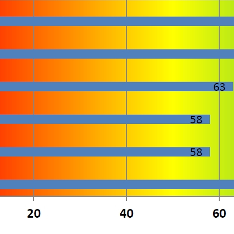 Neuropsychological screener showing scores in a horizontal bar chart using blue bars that reflect measurements. Poor are in the red zone, good are in the green with yellow in between.