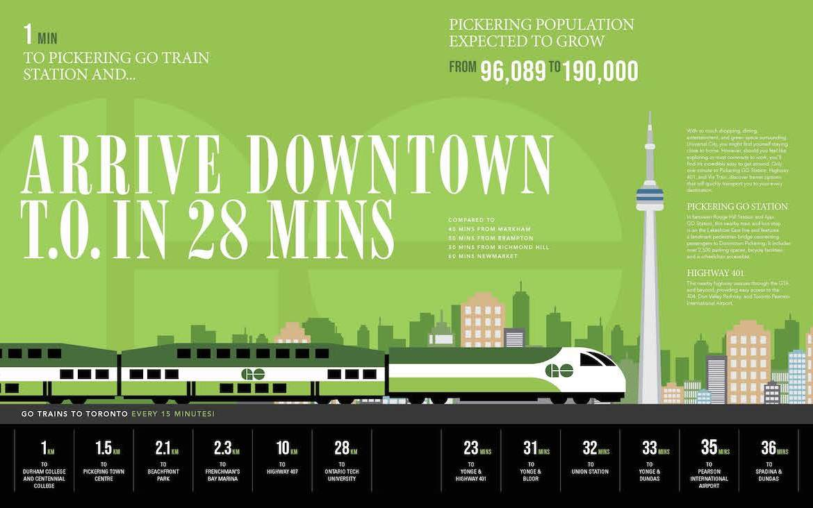 Infographic of Universal City 3 Condos local transit.