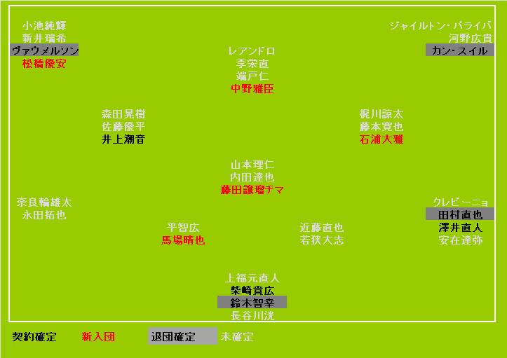 東京ヴェルディ2020契約状況<12/28UPDATE>
