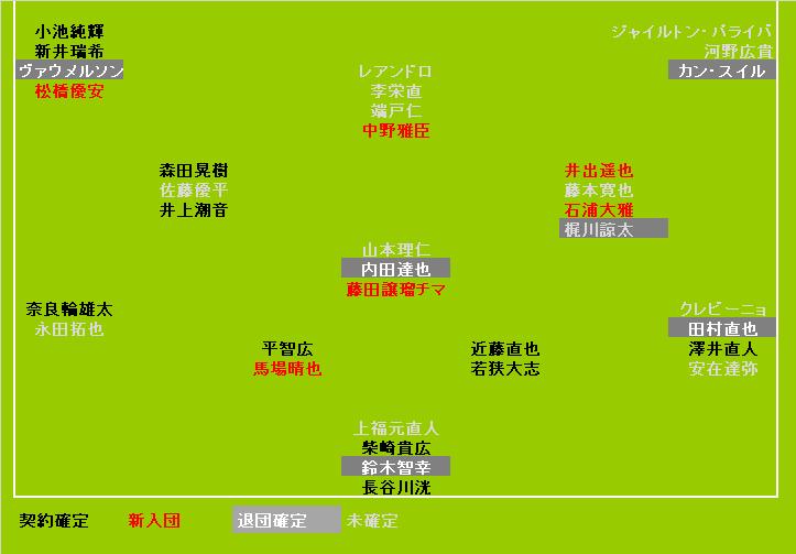 東京ヴェルディ2020契約状況<1/6UPDATE>