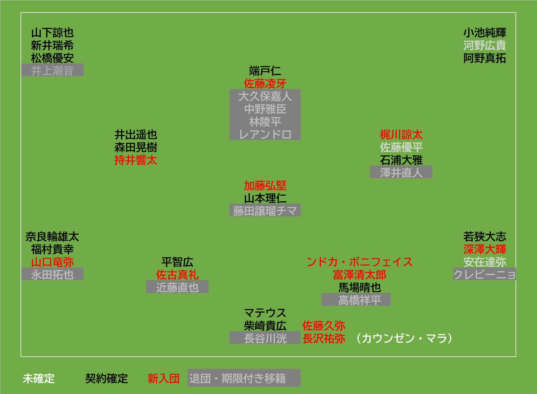 東京ヴェルディ2021契約状況<1/13>