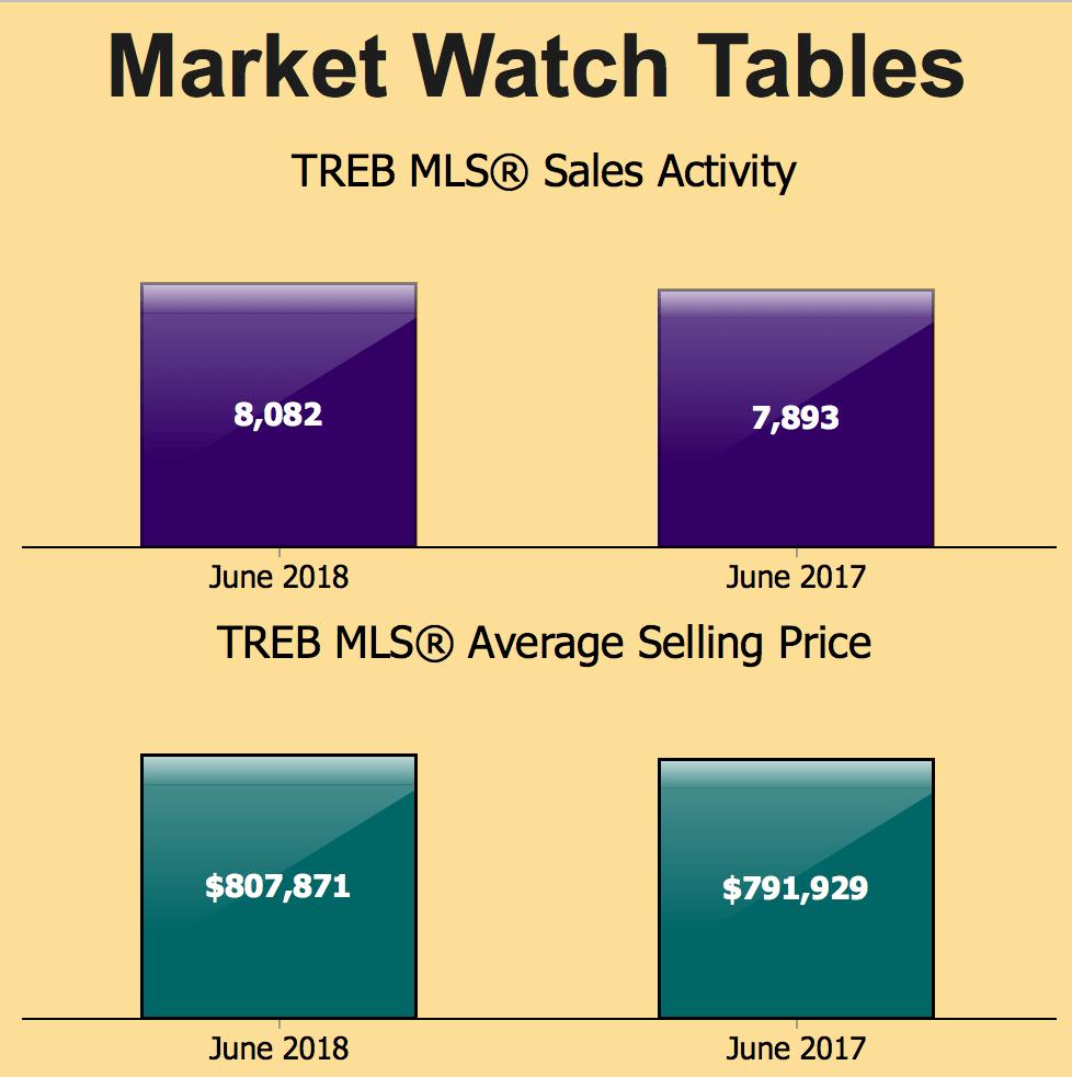 Selling price June