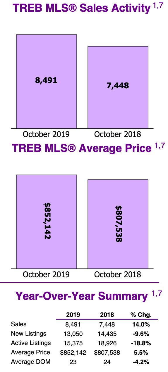 market report october 2019