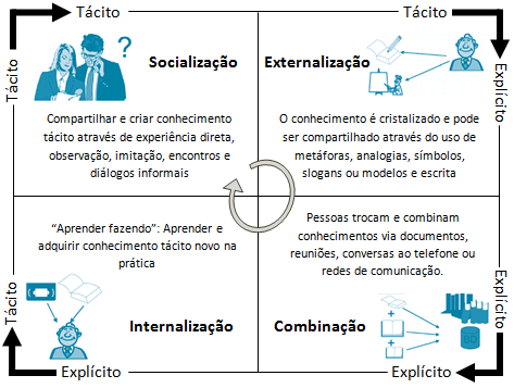 Espiral do conhecimento de Nonaka e Takeuchi