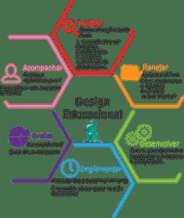 o design instrucional e sua metodolofia