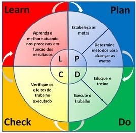 Investir hoje em aprendizagem para atender o PDCL