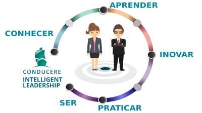 Intelligent Leadership - aprofunde o seu tipo de líder