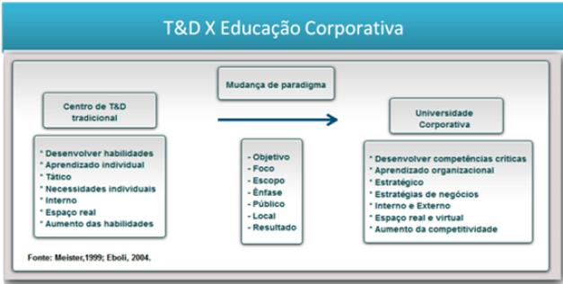 Diferença entre T&D e Educação Corporativa