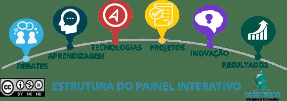 Estrutura do Painel Interativo Conducere