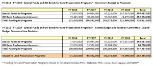 Senate Capital Budget Subcommittee - Impact of Intent Language on Land Preservation Funding