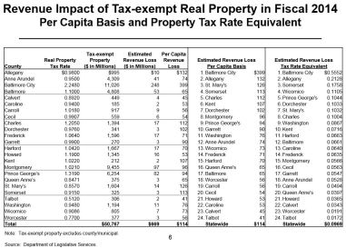 Revenue Impact of Tax-exempt Real Property